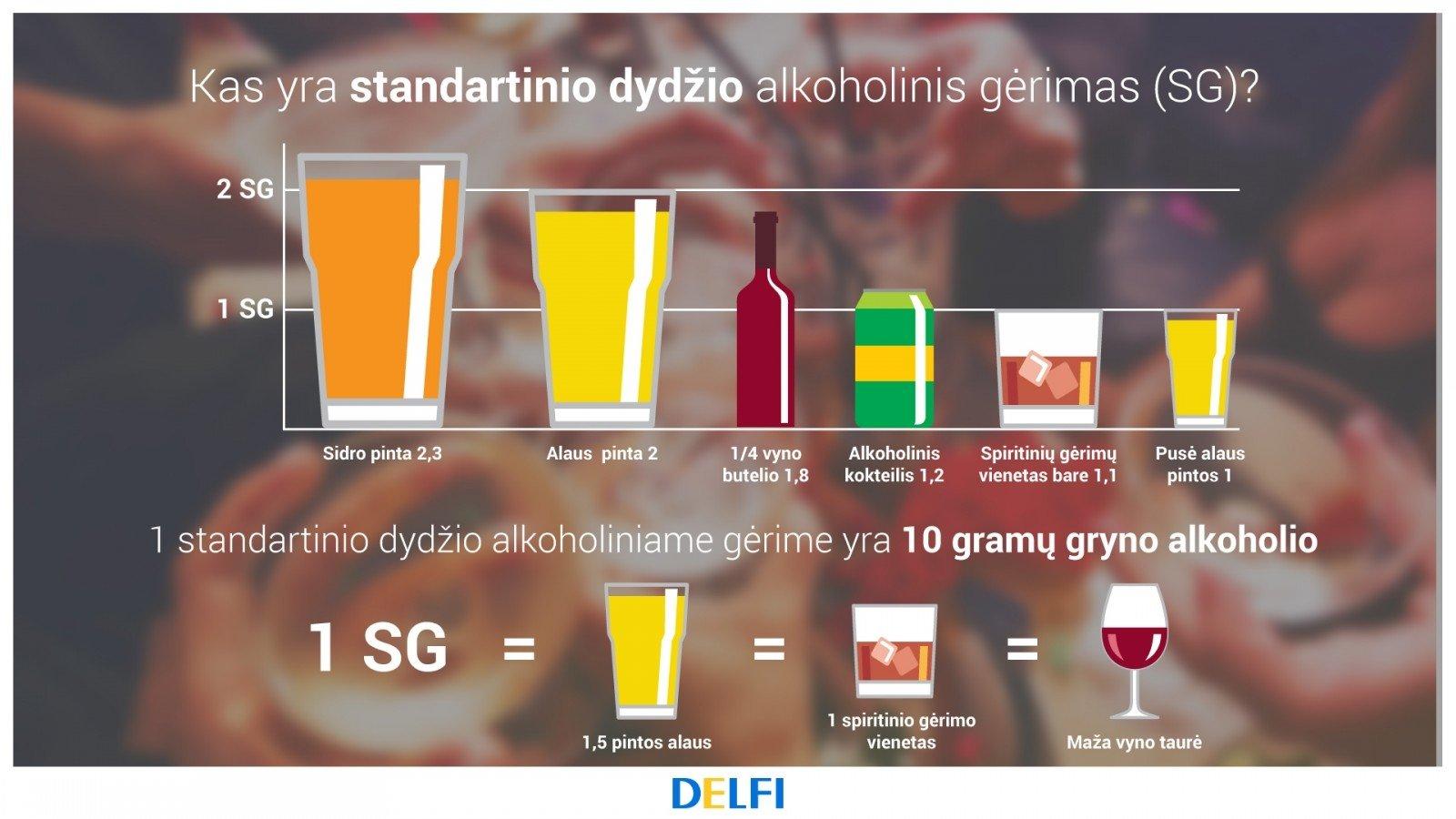 Alkoholio dydis kur pradeti padidinti nario padidejima