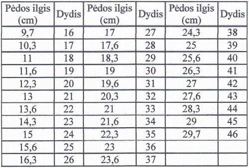 Penio dydziai per 18 metu