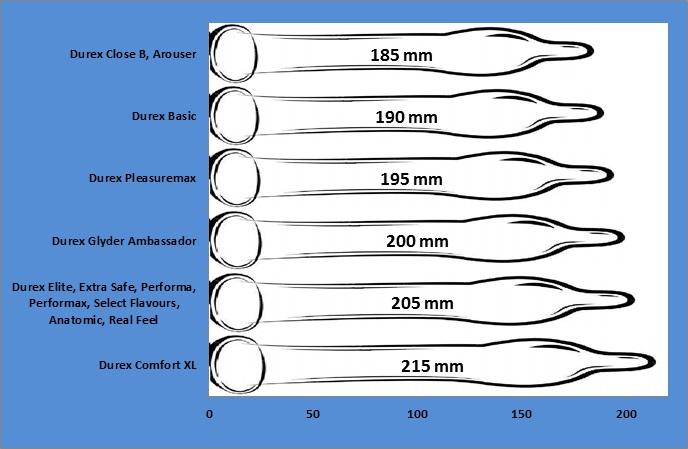 Penio ir prezervatyvu matmenys